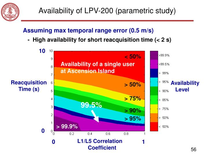 Availability of LPV-200 (parametric study)