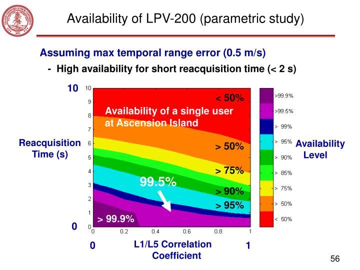 Availability of LPV-200 (parametric study)