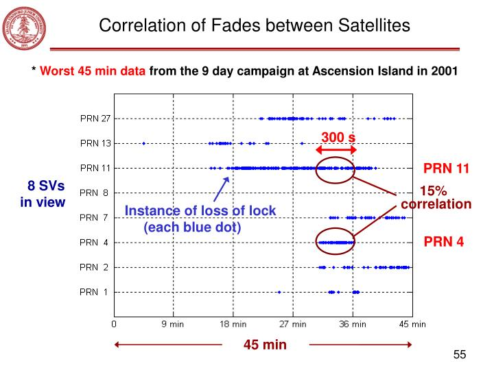 Correlation of Fades between Satellites