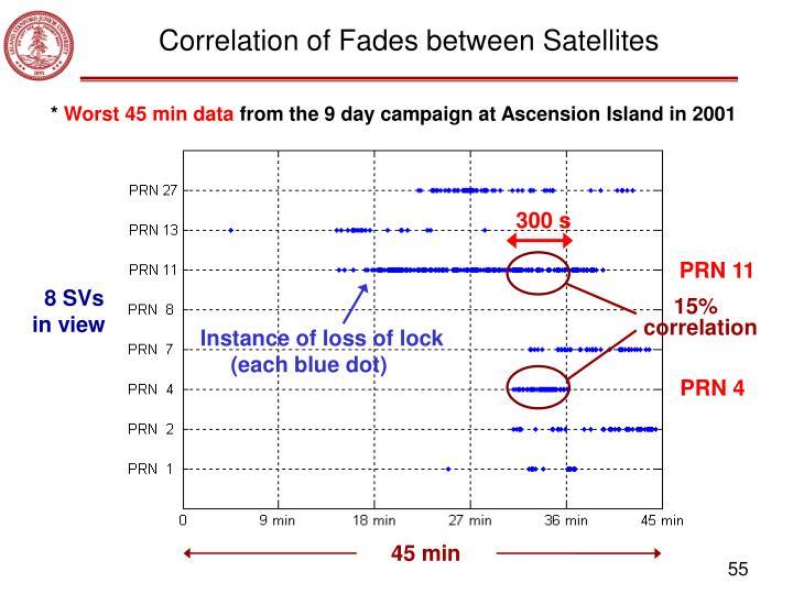 Correlation of Fades between Satellites