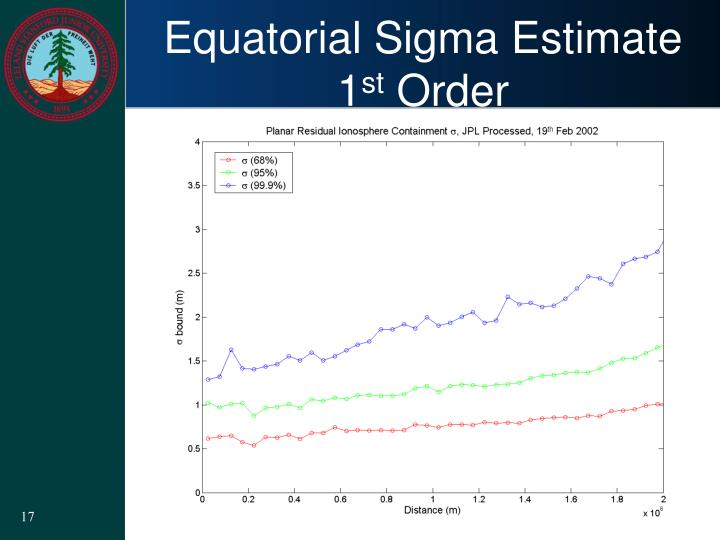 Equatorial Sigma Estimate
