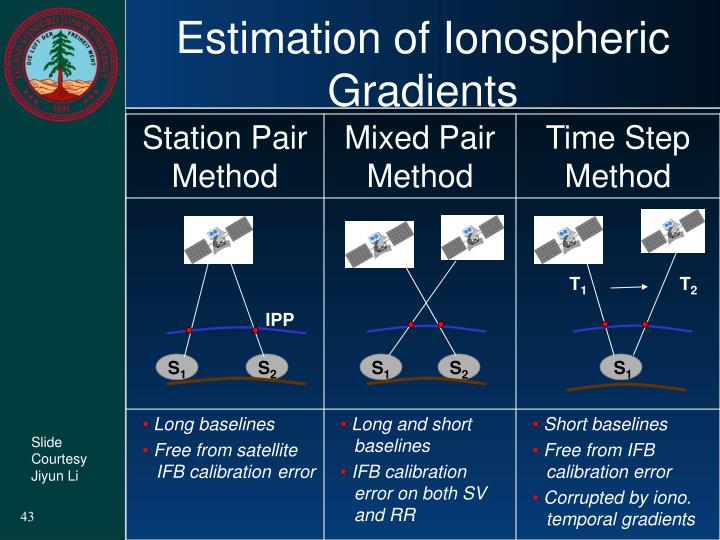 Estimation of Ionospheric Gradients
