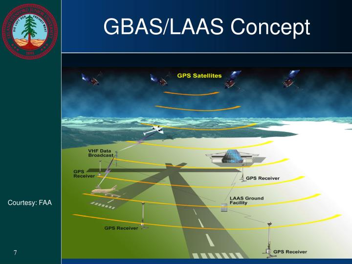 GBAS/LAAS Concept