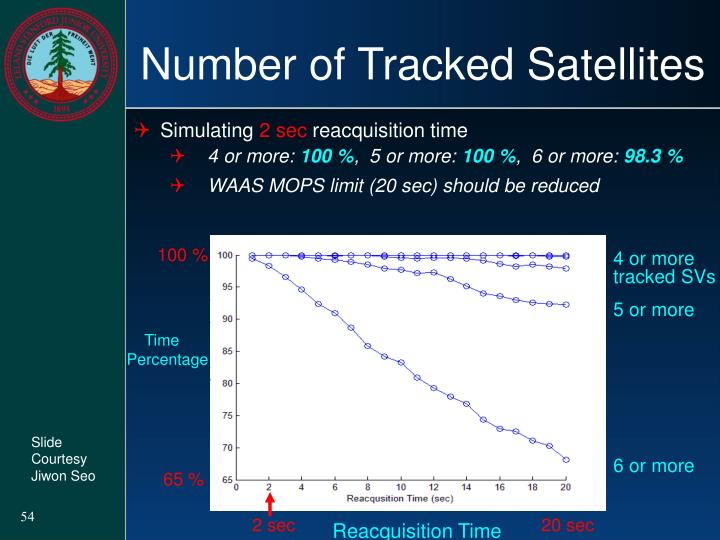 Number of Tracked Satellites