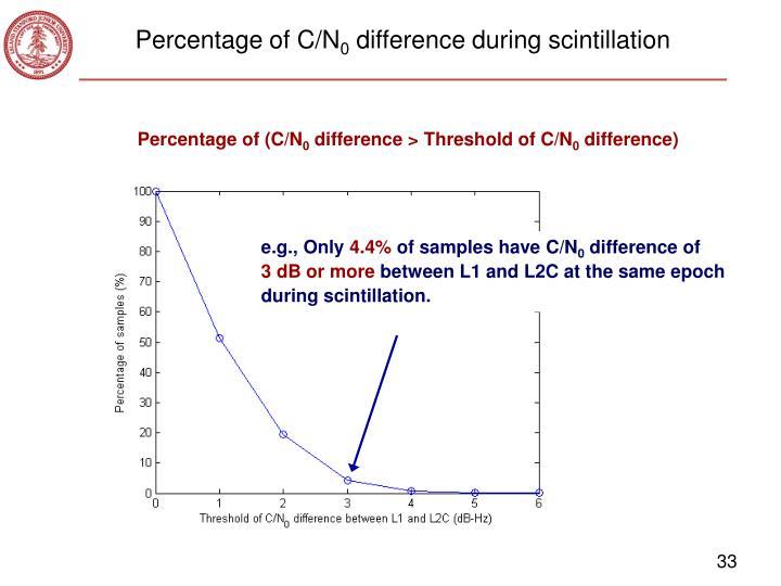 Percentage of C/N