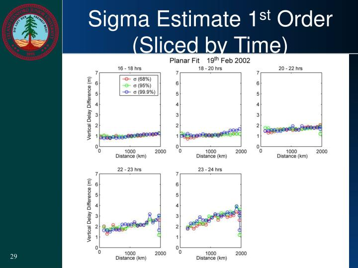 Sigma Estimate 1