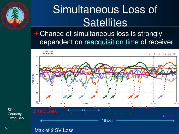 Simultaneous Loss of Satellites
