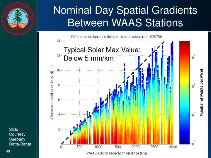 Nominal Day Spatial Gradients Between WAAS Stations