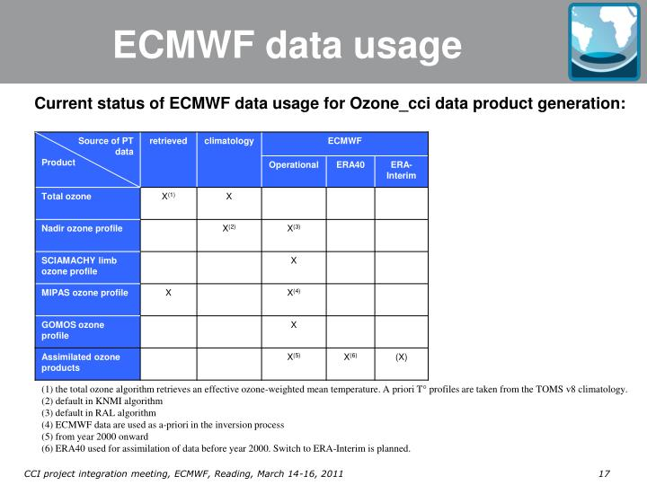 ECMWF data usage