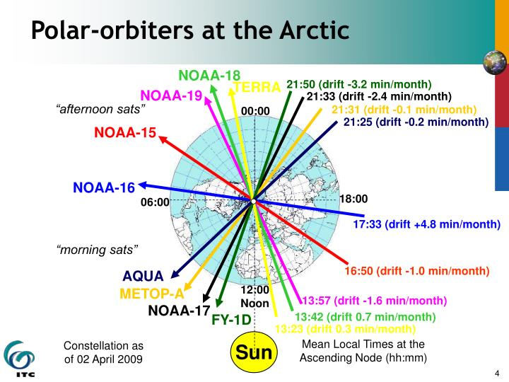Polar-orbiters at the Arctic