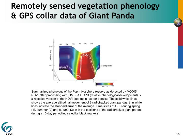 Remotely sensed vegetation phenology & GPS collar data of Giant Panda