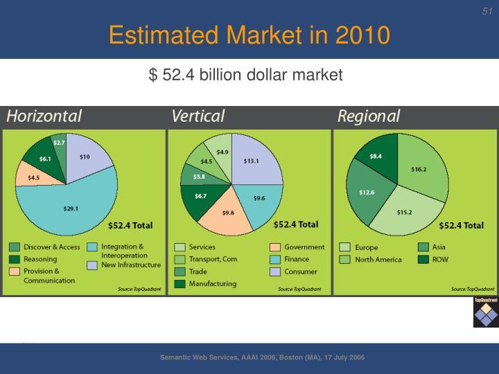 Estimated Market in 2010
