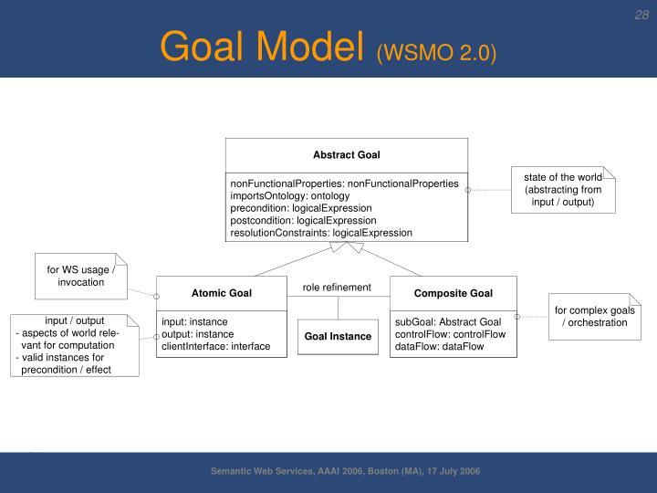 Goal Model