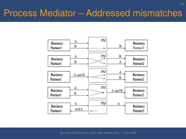 Process Mediator – Addressed mismatches