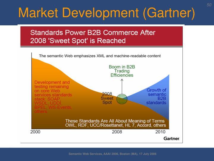 Market Development (Gartner)