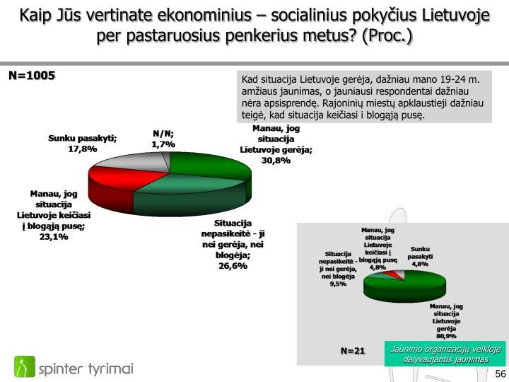Kaip Jūs vertinate ekonominius – socialinius pokyčius Lietuvoje per pastaruosius penkerius metus? (Proc.)