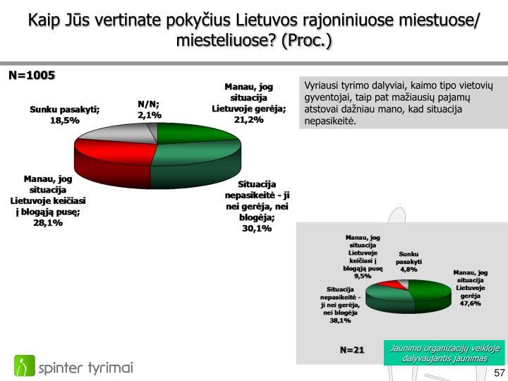 Kaip Jūs vertinate pokyčius Lietuvos rajoniniuose miestuose/ miesteliuose? (Proc.)