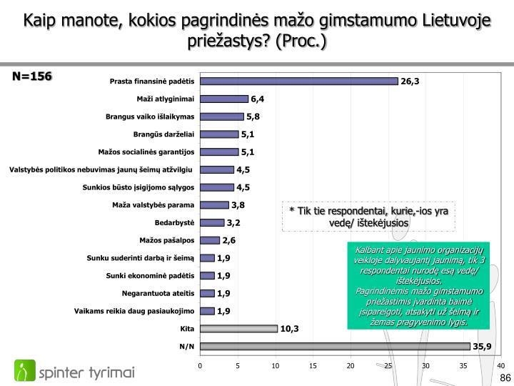 Kaip manote, kokios pagrindinės mažo gimstamumo Lietuvoje priežastys? (Proc.)