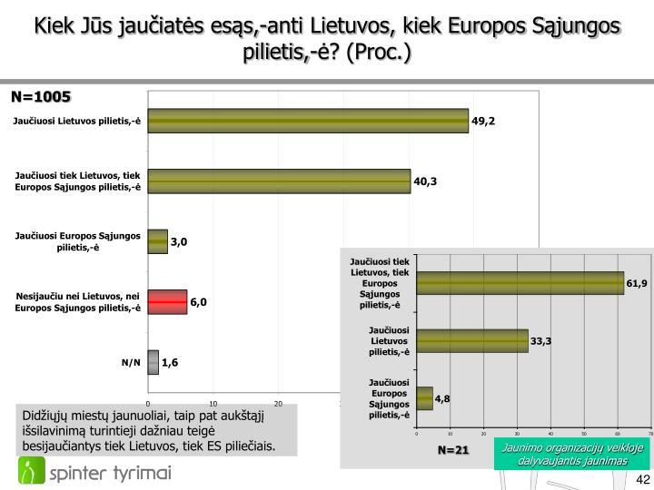 Kiek Jūs jaučiatės esąs,-anti Lietuvos, kiek Europos Sąjungos pilietis,-ė? (Proc.)