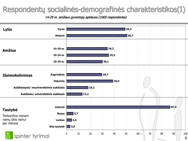 Respondentų socialinės-demografinės charakteristikos(