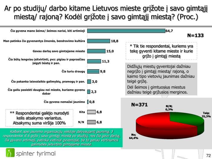 Ar po studijų/ darbo kitame Lietuvos mieste grįžote į savo gimtąjį miestą/ rajoną? Kodėl grįžote į savo gimtąjį miestą?