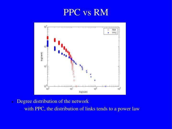 PPC vs RM