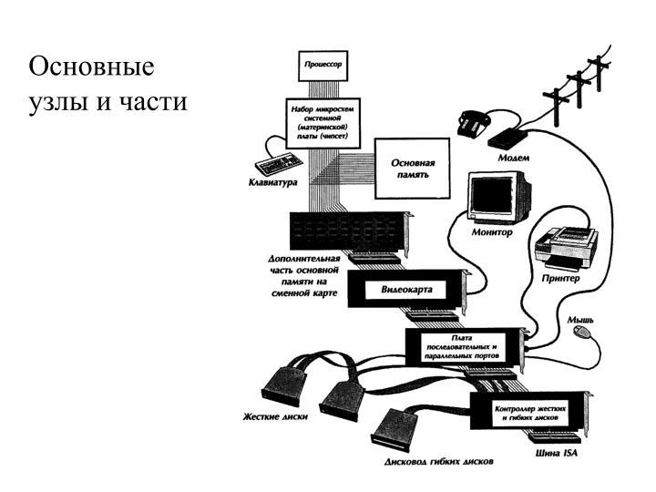 Основные узлы и части