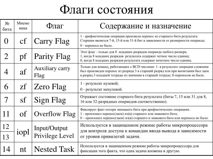 Флаги состояния