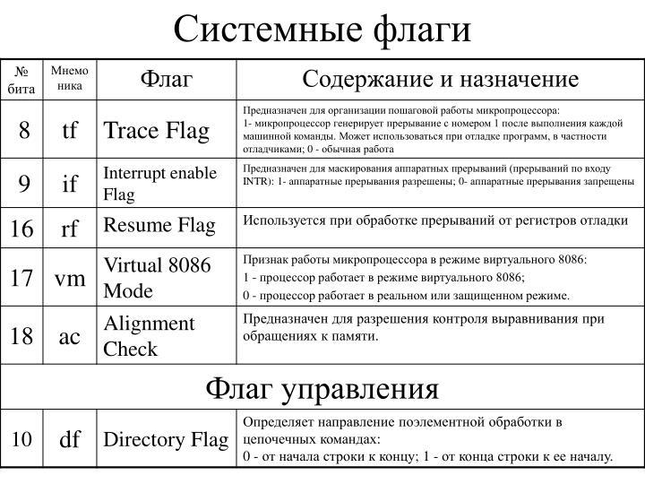 Системные флаги