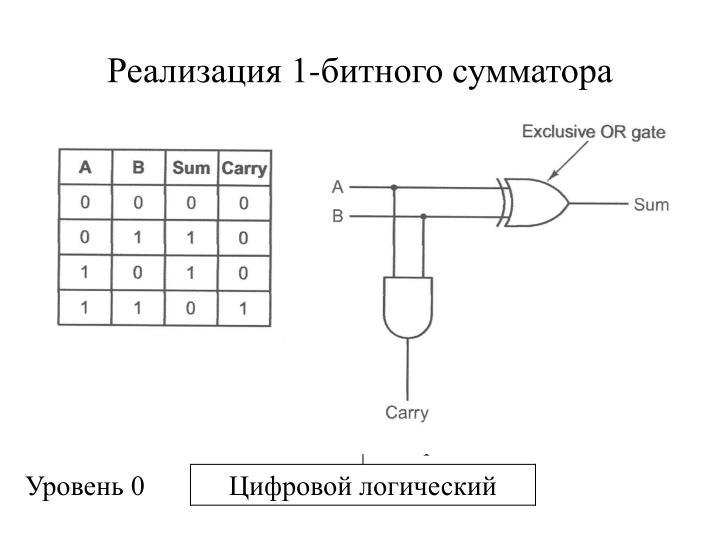 Реализация 1-битного сумматора