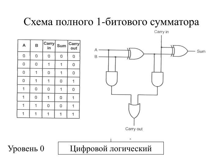 Схема полного 1-битового сумматора