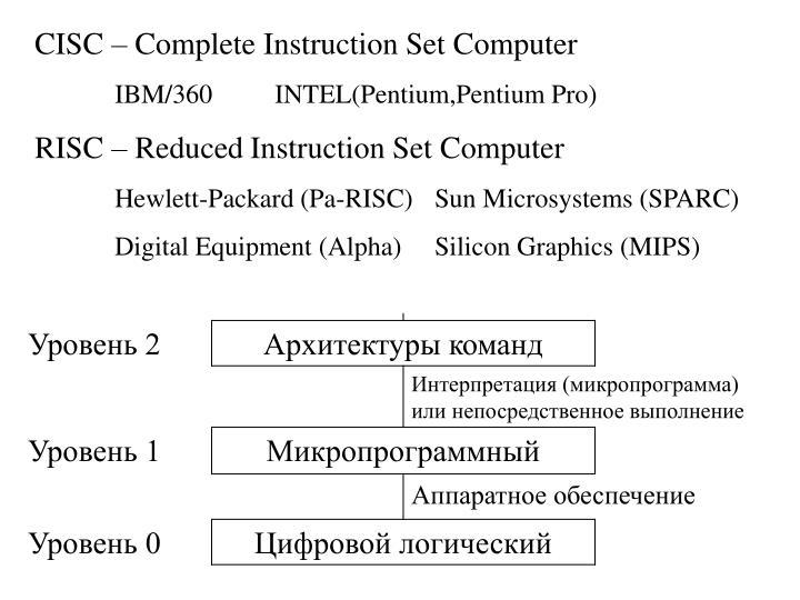 CISC – Complete Instruction Set Computer