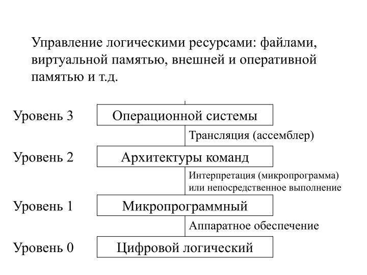 Управление логическими ресурсами: файлами, виртуальной памятью, внешней и оперативной памятью и т.д.