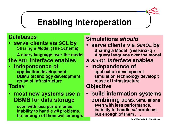 Enabling Interoperation