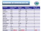 background key statistical data 2012