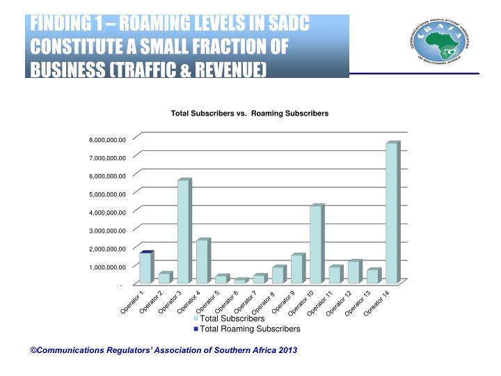 FINDING 1 – ROAMING LEVELS IN SADC CONSTITUTE A SMALL FRACTION OF BUSINESS (TRAFFIC & REVENUE)