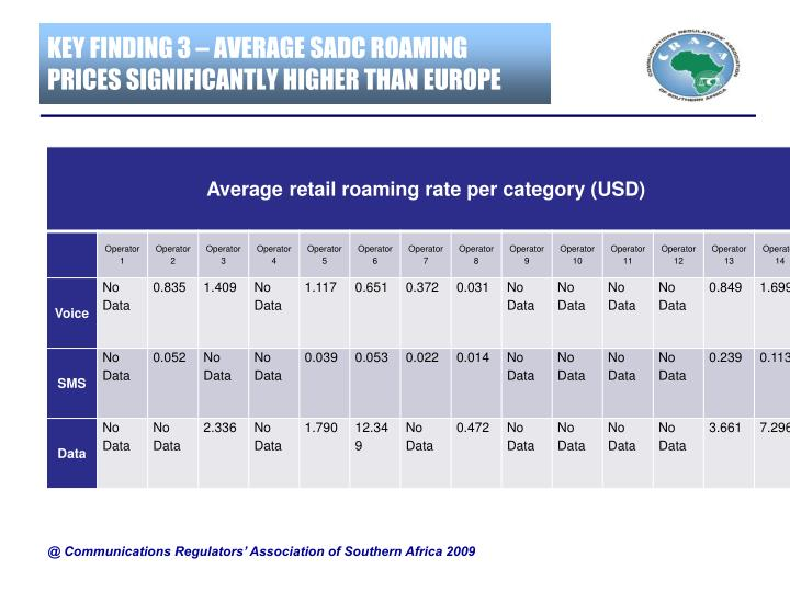 KEY FINDING 3 – AVERAGE SADC ROAMING PRICES SIGNIFICANTLY HIGHER THAN EUROPE