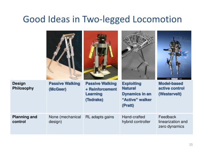 Good Ideas in Two-legged Locomotion