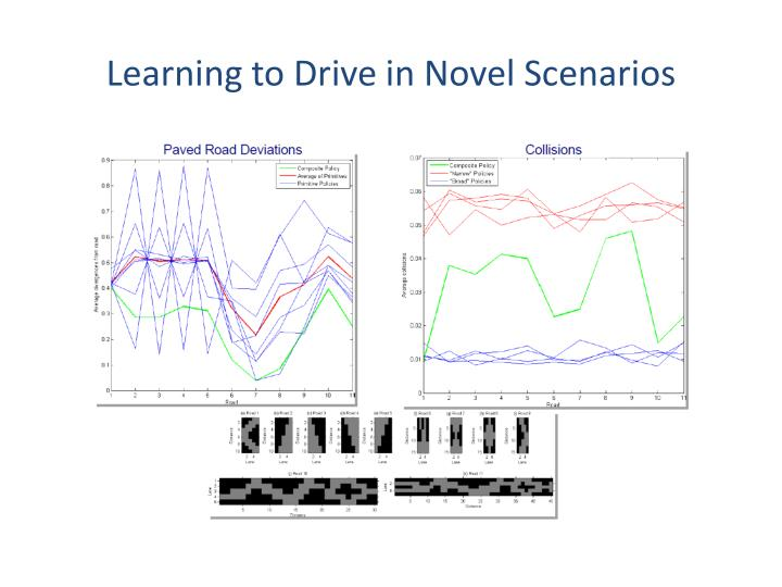 Learning to Drive in Novel Scenarios