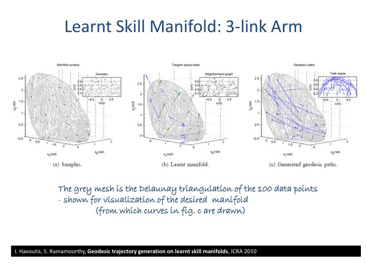 Learnt Skill Manifold: 3-link Arm