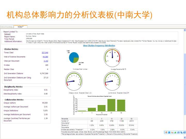 机构总体影响力的分析仪表板