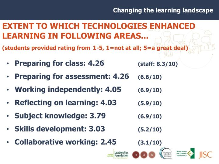 EXTENT TO WHICH TECHNOLOGIES ENHANCED LEARNING IN FOLLOWING AREAS...