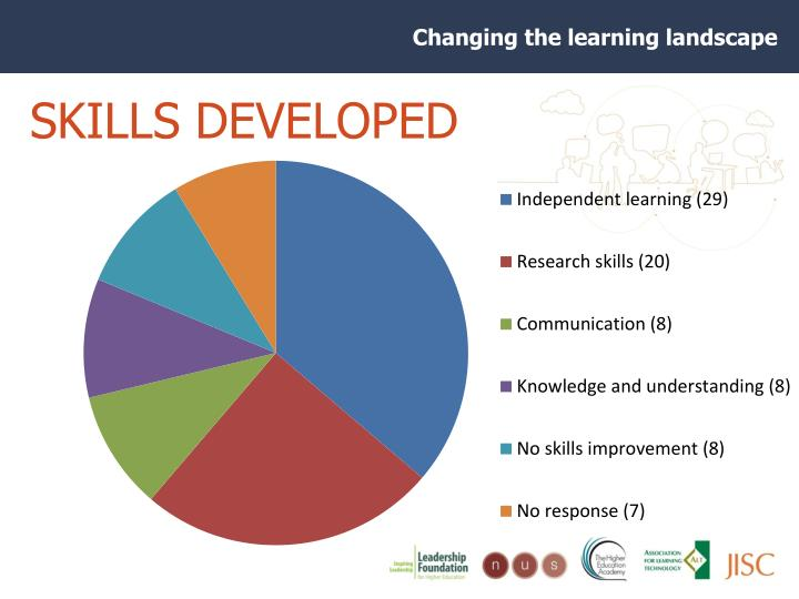 SKILLS DEVELOPED