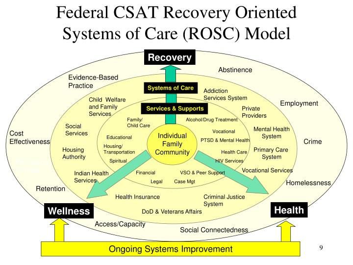 Federal CSAT Recovery Oriented