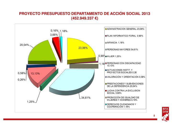 PROYECTO PRESUPUESTO DEPARTAMENTO DE ACCIÓN SOCIAL 2013