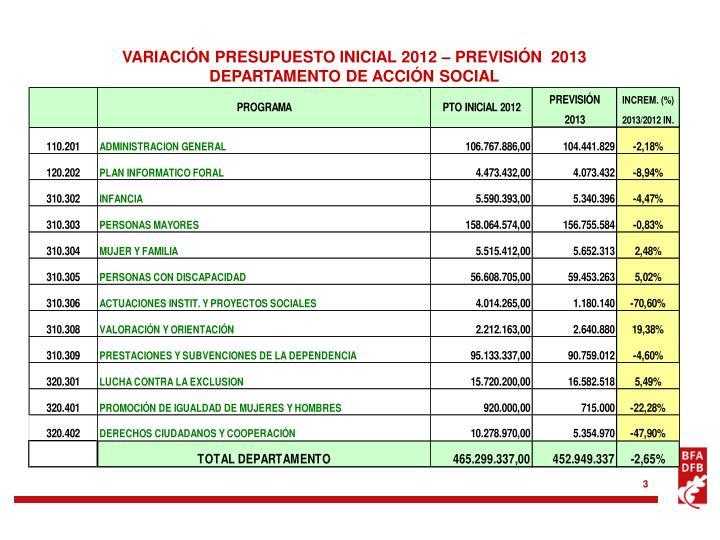 VARIACIÓN PRESUPUESTO INICIAL 2012 – PREVISIÓN  2013