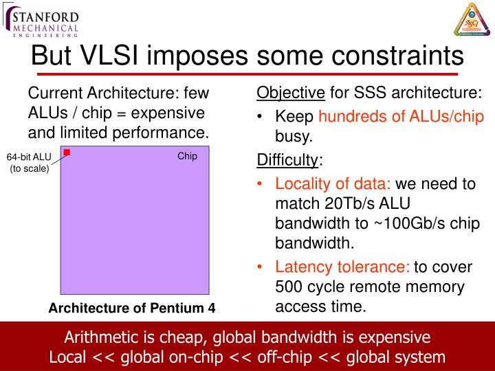 Current Architecture: few ALUs / chip = expensive and limited performance.