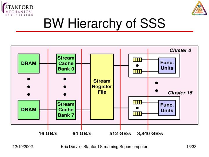 BW Hierarchy of SSS