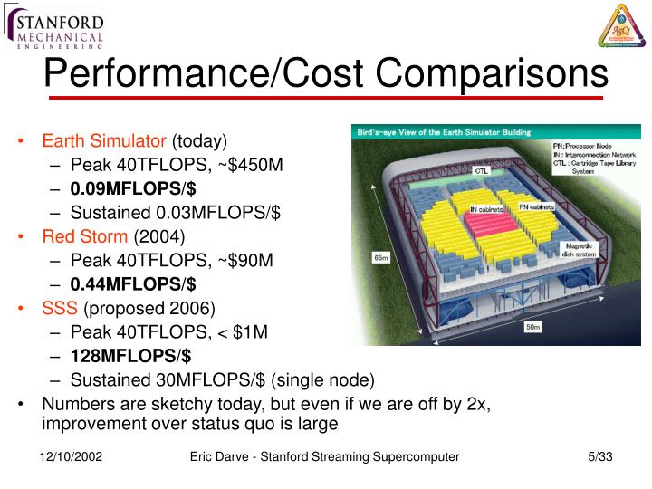 Performance/Cost Comparisons