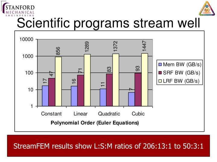 Scientific programs stream well